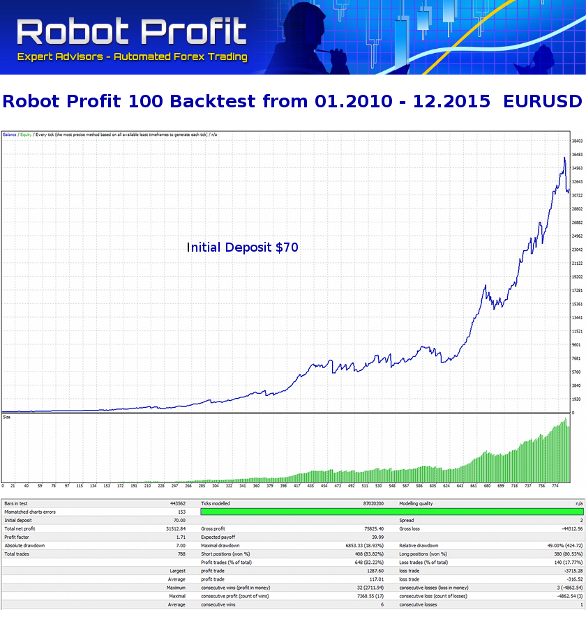 RobotProfit_100_Backtest